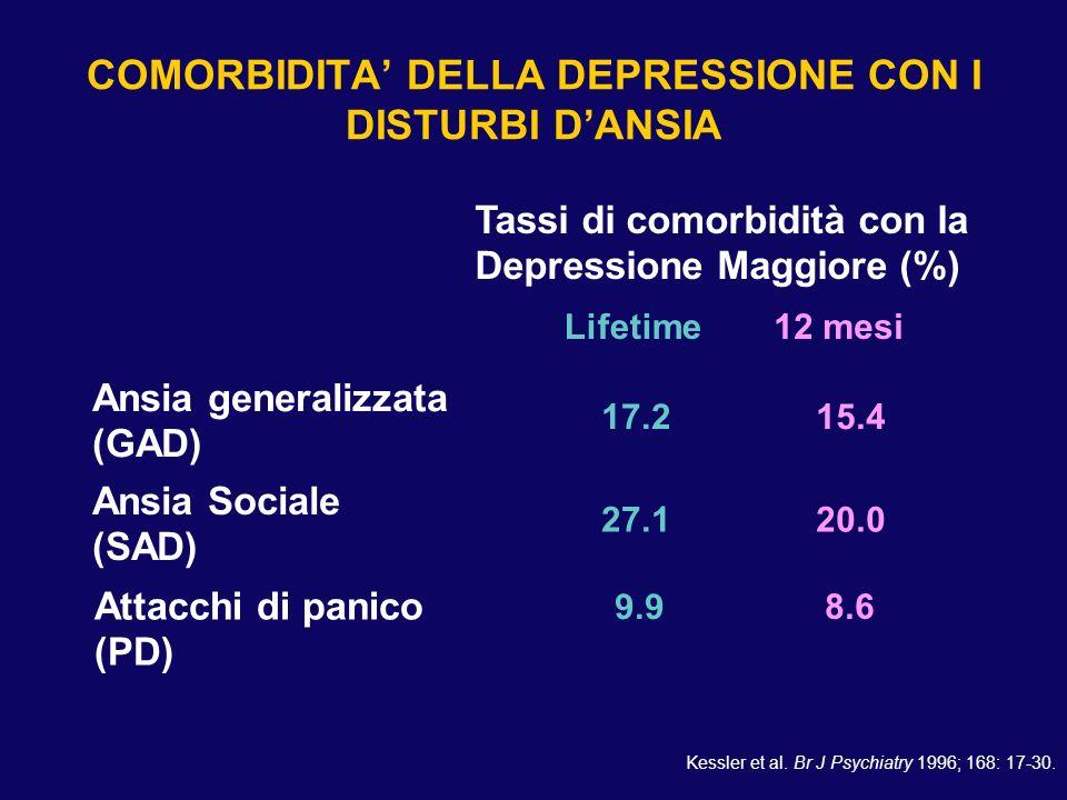 COMORBIDITA DELLA DEPRESSIONE CON I DISTURBI DANSIA Ansia generalizzata (GAD) Ansia Sociale (SAD) Attacchi di panico (PD) Lifetime12 mesi Tassi di com