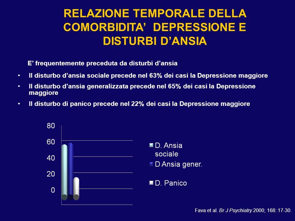 Il disturbo dansia sociale precede nel 63% dei casi la Depressione maggiore Il disturbo dansia generalizzata precede nel 65% dei casi la Depressione m
