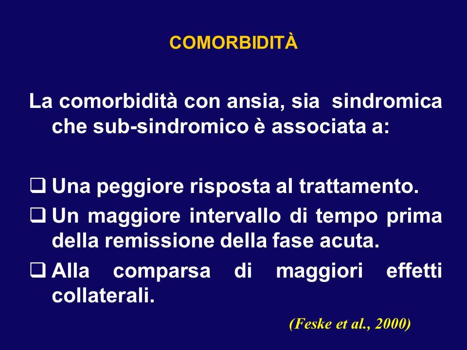COMORBIDITÀ La comorbidità con ansia, sia sindromica che sub-sindromico è associata a: Una peggiore risposta al trattamento. Un maggiore intervallo di