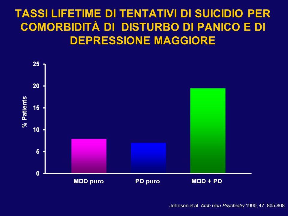 TASSI LIFETIME DI TENTATIVI DI SUICIDIO PER COMORBIDITÀ DI DISTURBO DI PANICO E DI DEPRESSIONE MAGGIORE Johnson et al. Arch Gen Psychiatry 1990; 47: 8