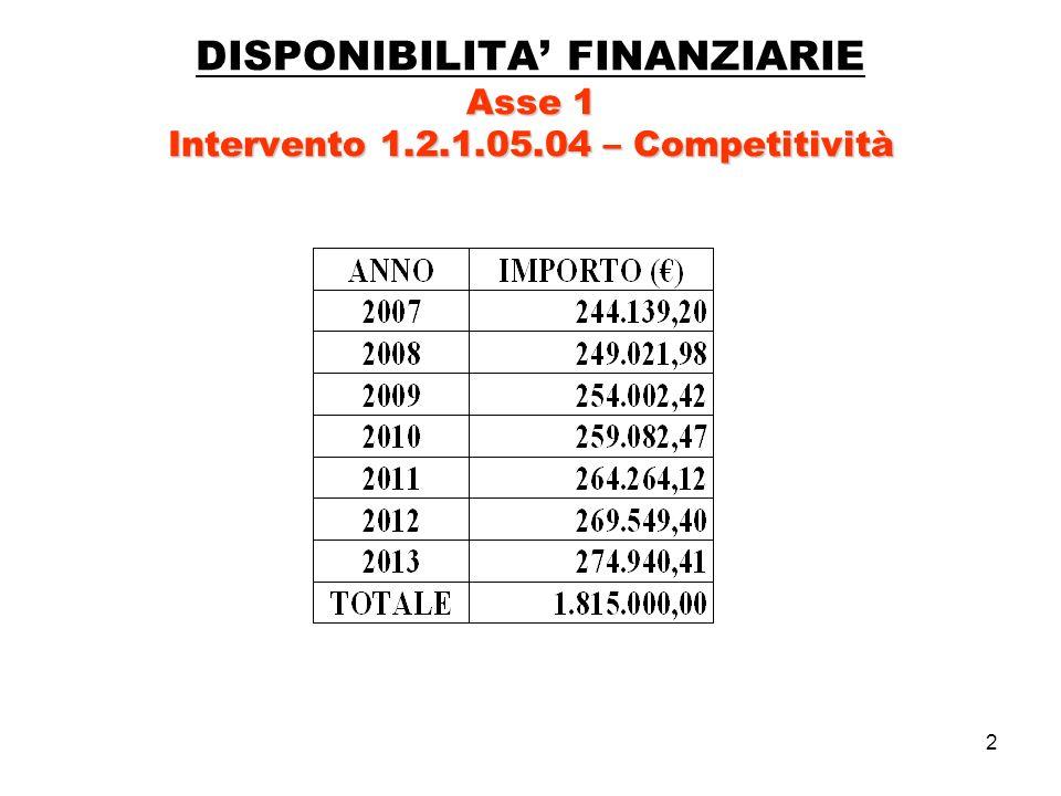 2 Asse 1 Intervento 1.2.1.05.04 – Competitività DISPONIBILITA FINANZIARIE Asse 1 Intervento 1.2.1.05.04 – Competitività