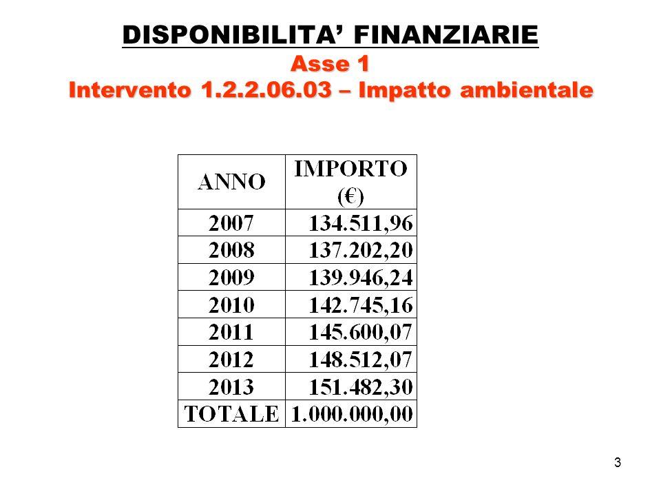 3 Asse 1 Intervento 1.2.2.06.03 – Impatto ambientale DISPONIBILITA FINANZIARIE Asse 1 Intervento 1.2.2.06.03 – Impatto ambientale