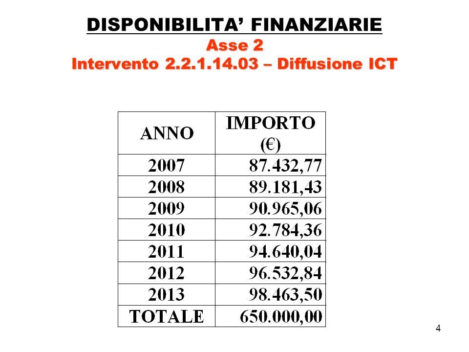 15 Asse 1 - Intervento 1.2.1.05.04 - Competitività TIPOLOGIE SPESE AMMISSIBILI Asse 1 - Intervento 1.2.1.05.04 - Competitività a)garanzie fornite da banche, assicurazioni o intermediari finanziari di cui allart.