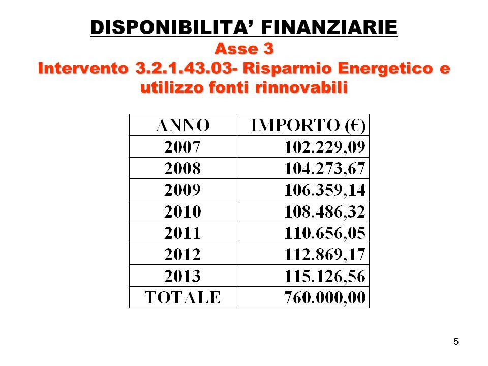 5 Asse 3 Intervento 3.2.1.43.03-Risparmio Energetico e utilizzo fonti rinnovabili DISPONIBILITA FINANZIARIE Asse 3 Intervento 3.2.1.43.03- Risparmio Energetico e utilizzo fonti rinnovabili