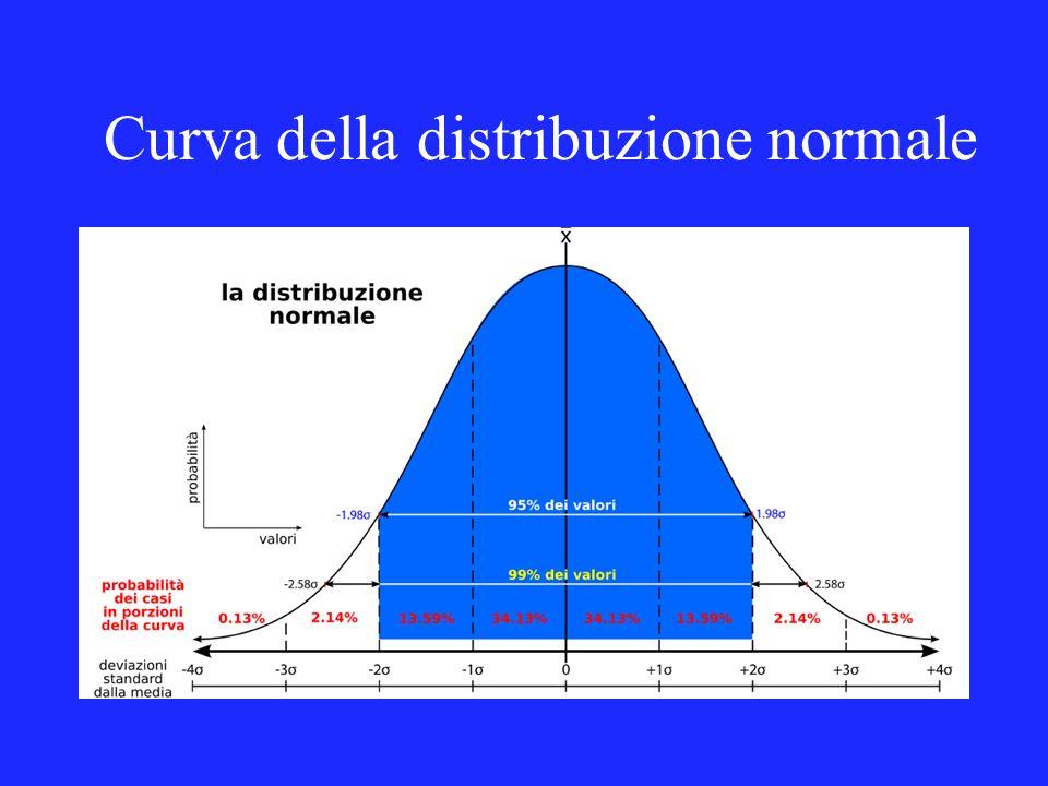 Curva della distribuzione normale