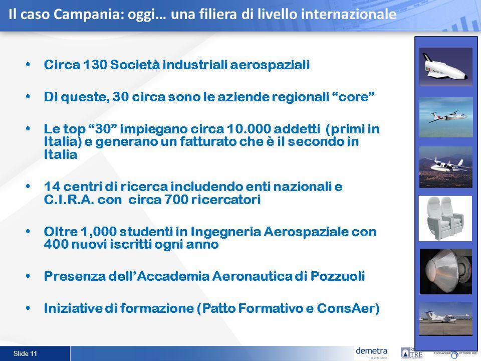 Slide 11 Circa 130 Società industriali aerospaziali Di queste, 30 circa sono le aziende regionali core Le top 30 impiegano circa 10.000 addetti (primi