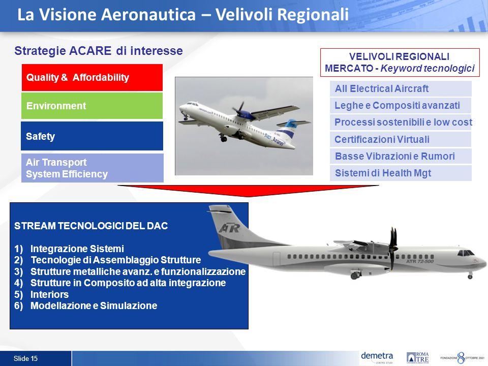 Slide 15 La Visione Aeronautica – Velivoli Regionali STREAM TECNOLOGICI DEL DAC 1)Integrazione Sistemi 2)Tecnologie di Assemblaggio Strutture 3)Strutt