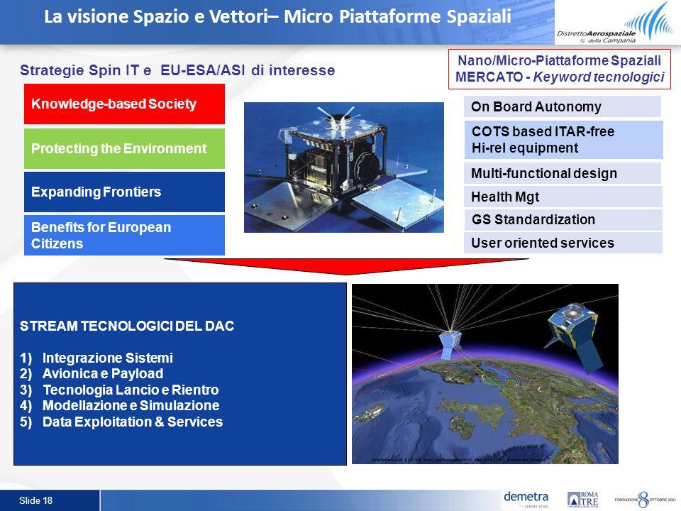 Slide 18 La visione Spazio e Vettori– Micro Piattaforme Spaziali STREAM TECNOLOGICI DEL DAC 1)Integrazione Sistemi 2)Avionica e Payload 3)Tecnologia L