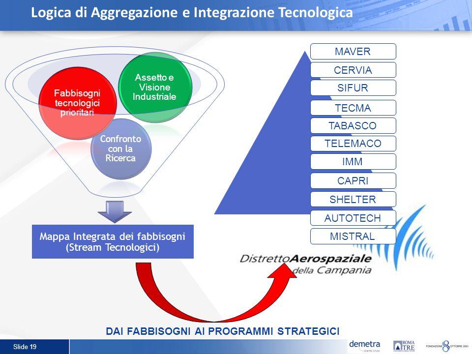 Slide 19 Logica di Aggregazione e Integrazione Tecnologica DAI FABBISOGNI AI PROGRAMMI STRATEGICI CERVIA SIFUR TECMA TABASCO TELEMACO IMM CAPRI SHELTE