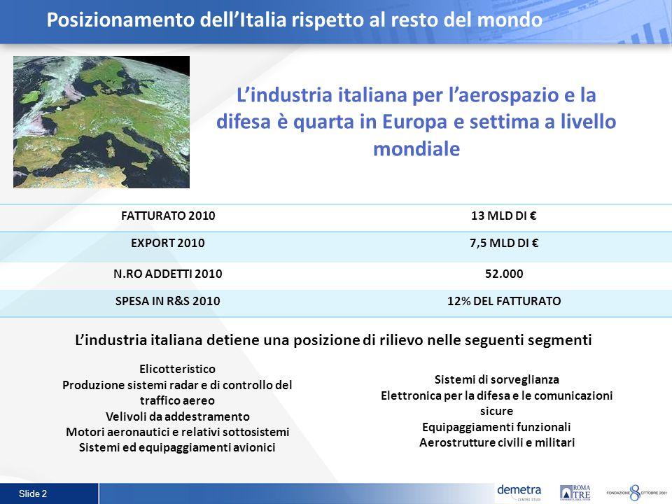 Slide 2 Lindustria italiana per laerospazio e la difesa è quarta in Europa e settima a livello mondiale FATTURATO 201013 MLD DI EXPORT 20107,5 MLD DI