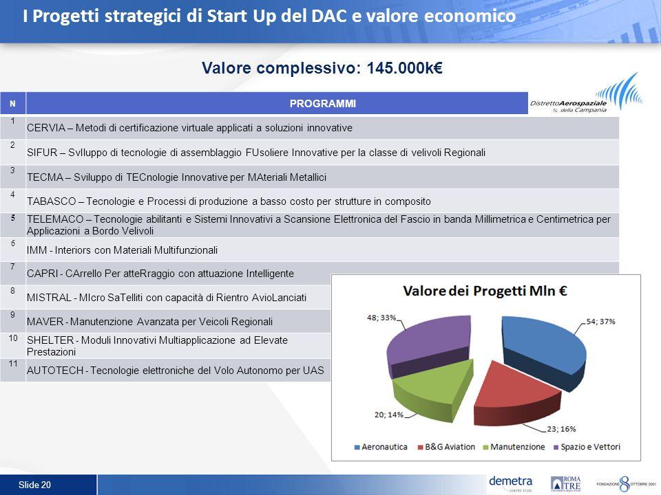 Slide 20 I Progetti strategici di Start Up del DAC e valore economico Valore complessivo: 145.000k N PROGRAMMI 1 CERVIA – Metodi di certificazione vir