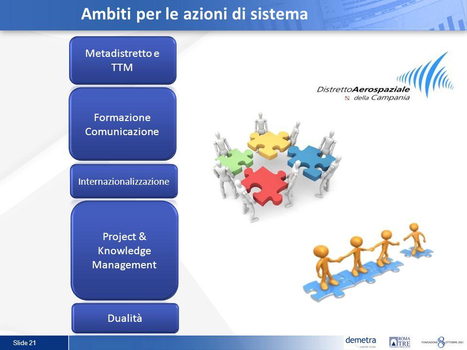 Slide 21 Ambiti per le azioni di sistema