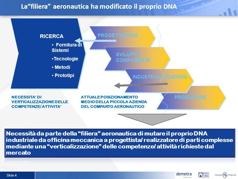 Slide 4 SVILUPPO COMPONENTE INDUSTRIALIZ ZAZIONE NECESSITA DI VERTICALIZZAZIONE DELLE COMPETENZE/ ATTIVITA RICERCA Fornitura di Sistemi Tecnologie Met