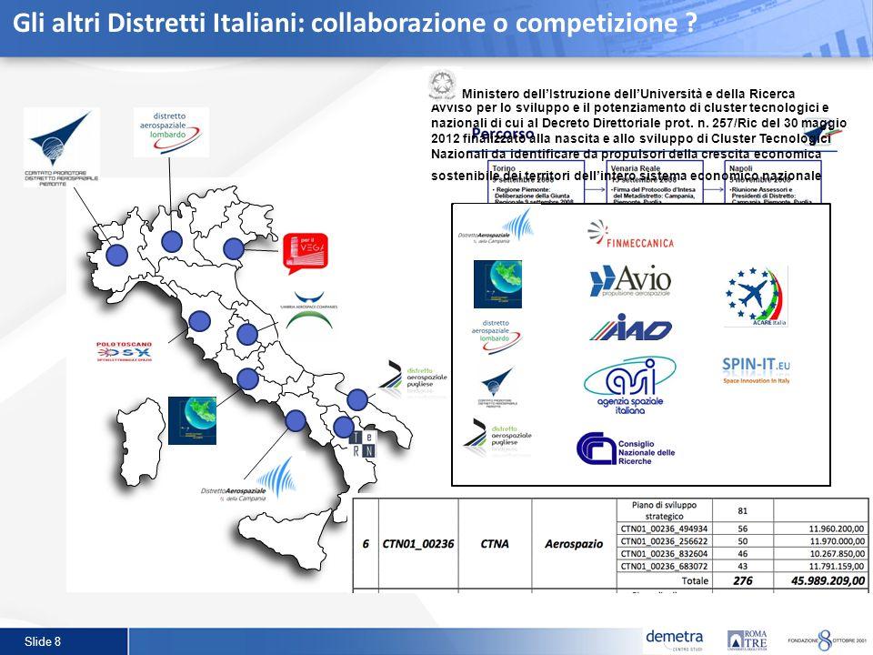 Slide 8 Gli altri Distretti Italiani: collaborazione o competizione ? Avviso per lo sviluppo e il potenziamento di cluster tecnologici e nazionali di