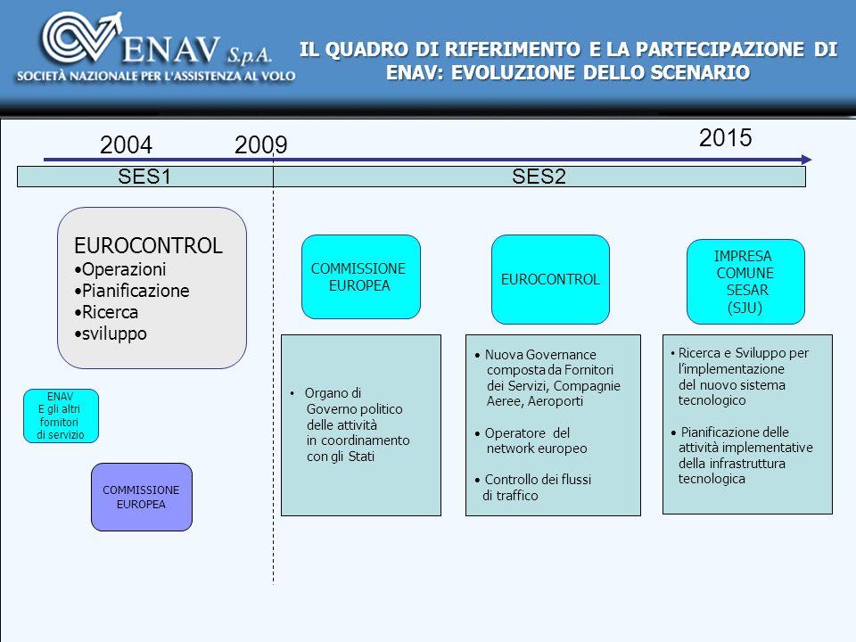 20092004 SES1 2015 EUROCONTROL Operazioni Pianificazione Ricerca sviluppo SES2 COMMISSIONE EUROPEA ENAV E gli altri fornitori di servizio EUROCONTROL
