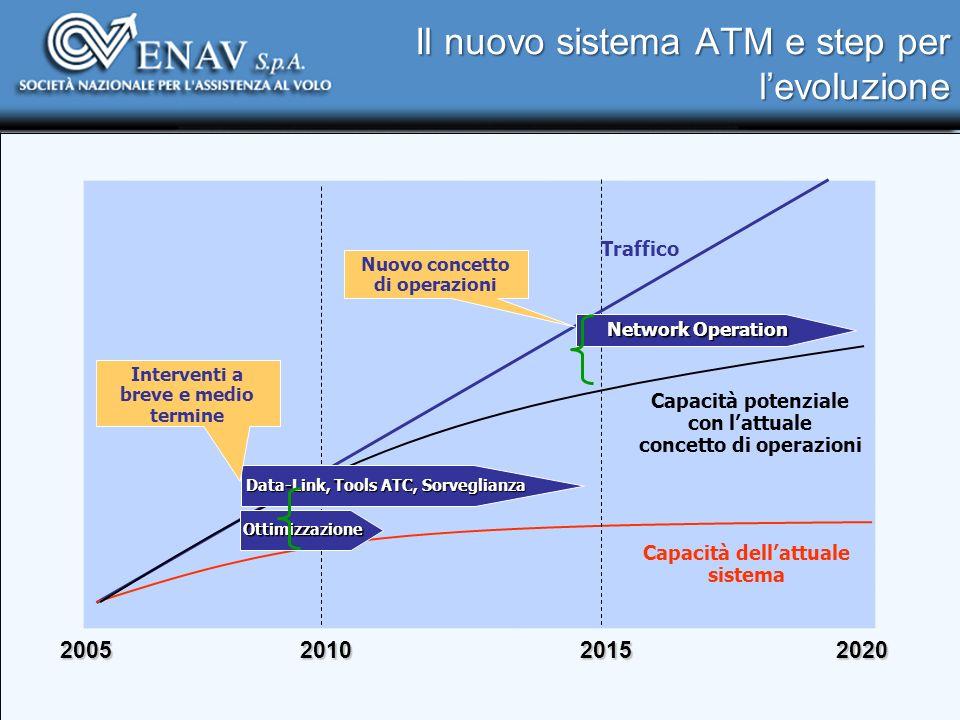 Il nuovo sistema ATM e step per levoluzione 201020152020 Traffico Capacità potenziale con lattuale concetto di operazioni Capacità dellattuale sistema