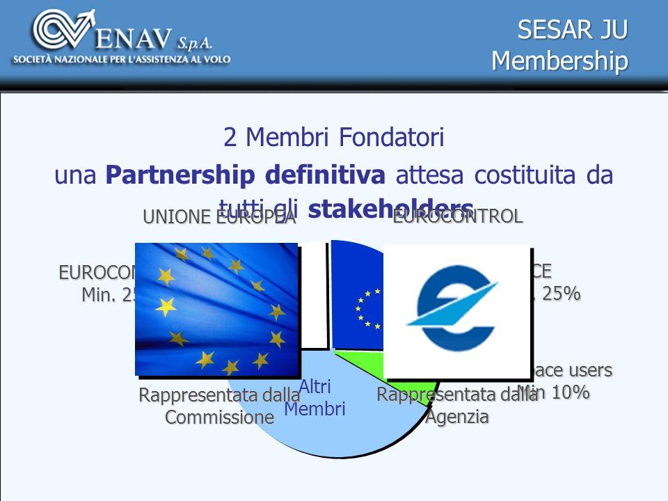 2 Membri Fondatori una Partnership definitiva attesa costituita da tutti gli stakeholdersCE Min. 25% Altri Membri Airspace users Min 10% EUROCONTROL M