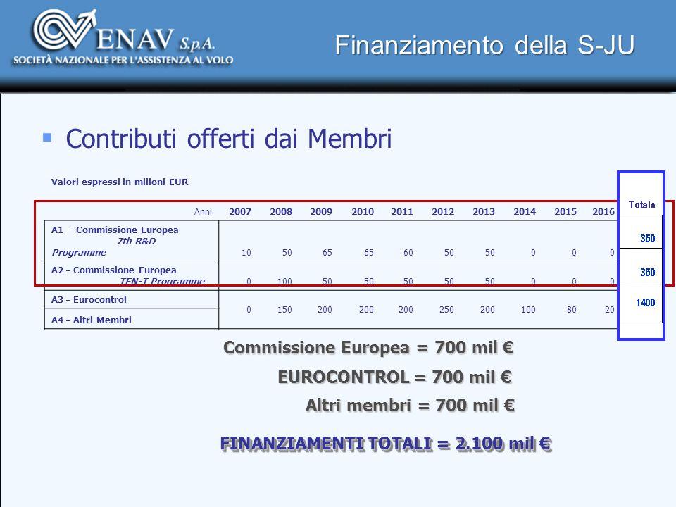 Finanziamento della S-JU Contributi offerti dai Membri Valori espressi in milioni EUR Anni2007200820092010201120122013201420152016 Total e A1 - Commis