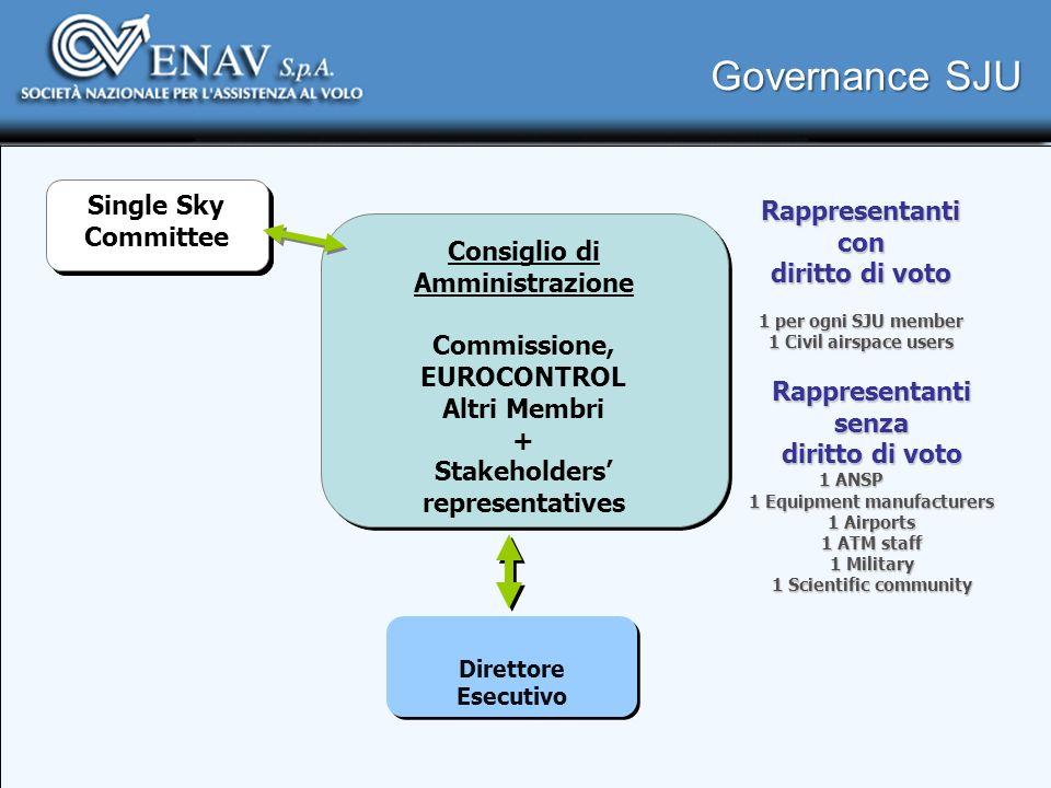 Governance SJU Direttore Esecutivo Consiglio di Amministrazione Commissione, EUROCONTROL Altri Membri + Stakeholders representatives Consiglio di Ammi