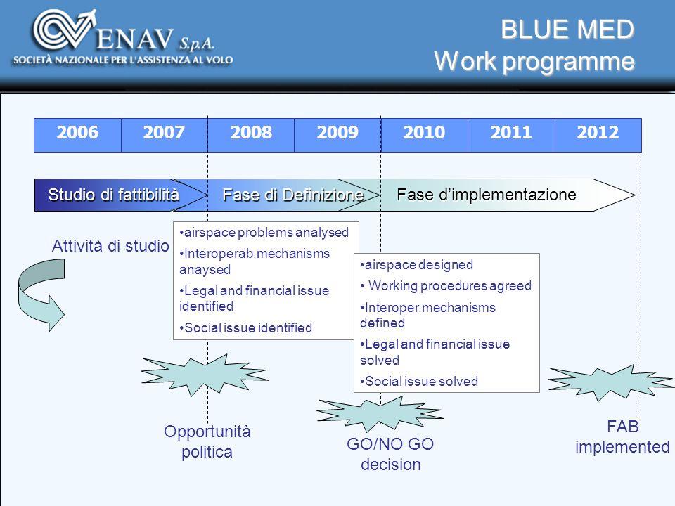 BLUE MED Work programme 2012201120102009200820072006 Studio di fattibilità Fase di Definizione Fase dimplementazione Attività di studio Opportunità po