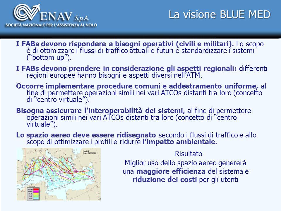 La visione BLUE MED I FABs devono rispondere a bisogni operativi (civili e militari). Lo scopo è di ottimizzare i flussi di traffico attuali e futuri