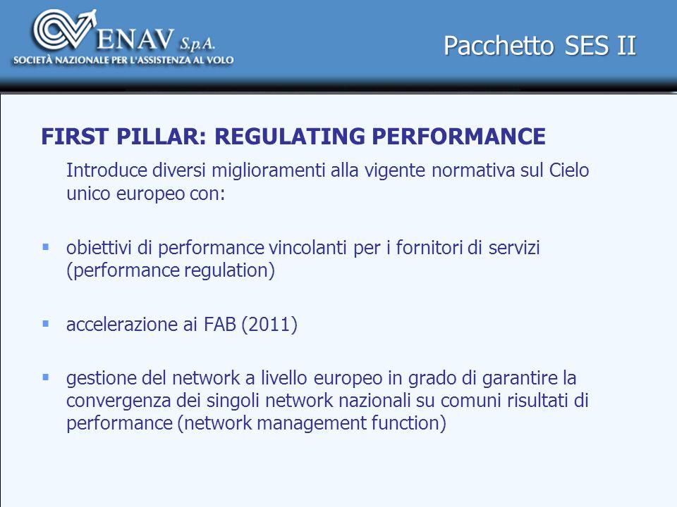 Pacchetto SES II FIRST PILLAR: REGULATING PERFORMANCE Introduce diversi miglioramenti alla vigente normativa sul Cielo unico europeo con: obiettivi di