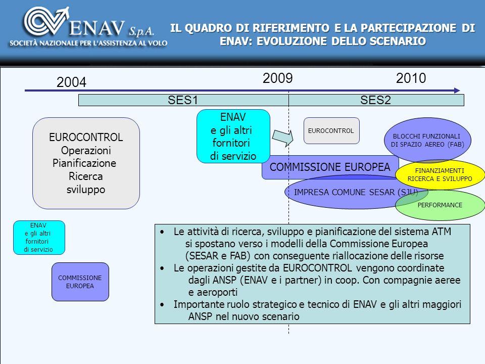 2009 2004 SES1 2010 EUROCONTROL Operazioni Pianificazione Ricerca sviluppo SES2 EUROCONTROL COMMISSIONE EUROPEA COMMISSIONE EUROPEA ENAV e gli altri f