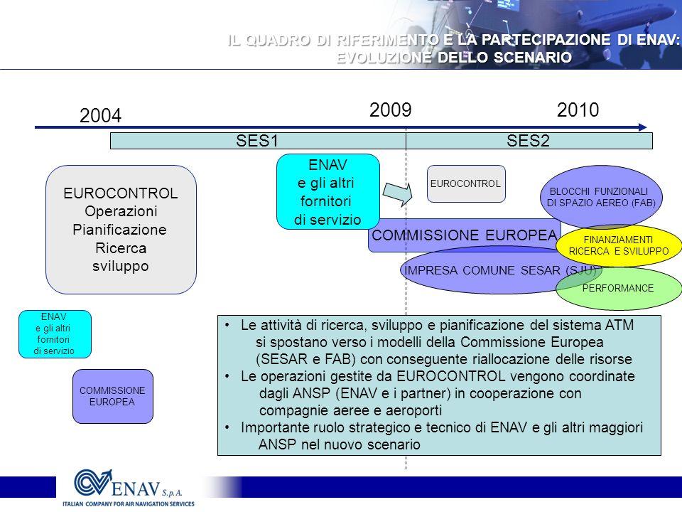 2009 2004 SES1 2010 EUROCONTROL Operazioni Pianificazione Ricerca sviluppo SES2 EUROCONTROL COMMISSIONE EUROPEA COMMISSIONE EUROPEA ENAV e gli altri fornitori di servizio IMPRESA COMUNE SESAR (SJU) ENAV e gli altri fornitori di servi zio Le attività di ricerca, sviluppo e pianificazione del sistema ATM si spostano verso i modelli della Commissione Europea (SESAR e FAB) con conseguente riallocazione delle risorse Le operazioni gestite da EUROCONTROL vengono coordinate dagli ANSP (ENAV e i partner) in cooperazione con compagnie aeree e aeroporti Importante ruolo strategico e tecnico di ENAV e gli altri maggiori ANSP nel nuovo scenario PERFORMANCE FINANZIAMENTI RICERCA E SVILUPPO BLOCCHI FUNZIONALI DI SPAZIO AEREO (FAB) IL QUADRO DI RIFERIMENTO E LA PARTECIPAZIONE DI ENAV: EVOLUZIONE DELLO SCENARIO