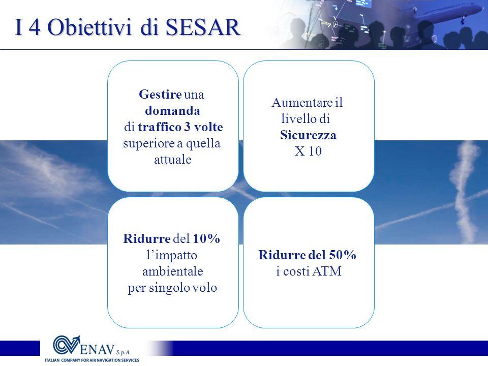 I 4 Obiettivi di SESAR Gestire una domanda di traffico 3 volte superiore a quella attuale Aumentare il livello di Sicurezza X 10 Ridurre del 10% limpatto ambientale per singolo volo Ridurre del 50% i costi ATM