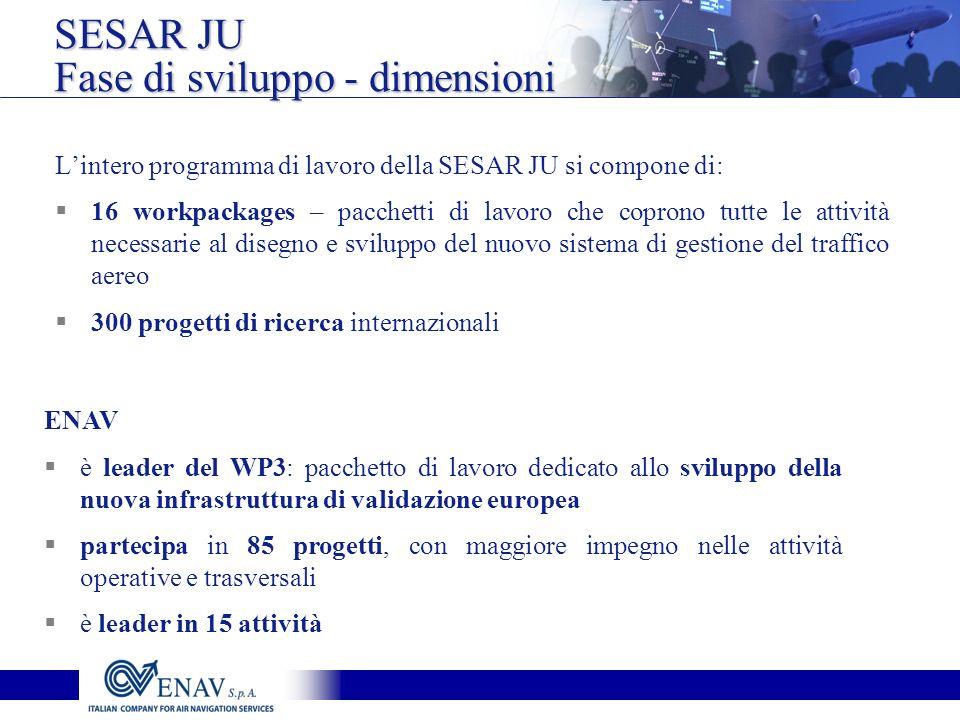SESAR JU Fase di sviluppo - dimensioni ENAV è leader del WP3: pacchetto di lavoro dedicato allo sviluppo della nuova infrastruttura di validazione europea partecipa in 85 progetti, con maggiore impegno nelle attività operative e trasversali è leader in 15 attività Lintero programma di lavoro della SESAR JU si compone di: 16 workpackages – pacchetti di lavoro che coprono tutte le attività necessarie al disegno e sviluppo del nuovo sistema di gestione del traffico aereo 300 progetti di ricerca internazionali