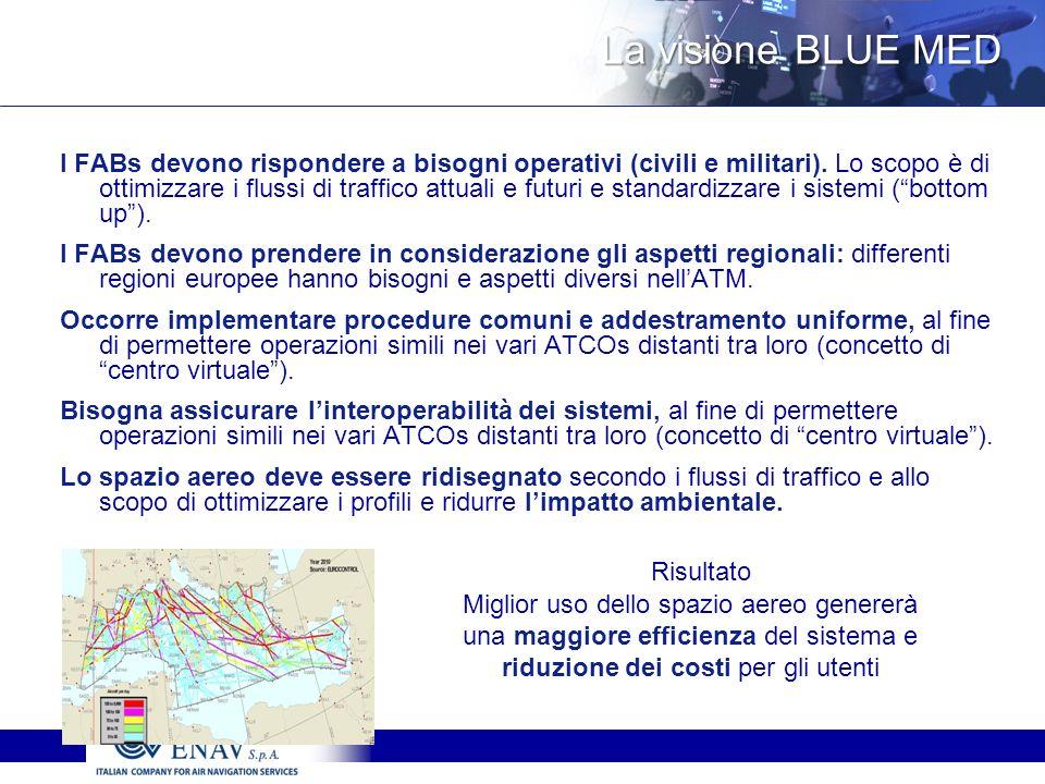 La visione BLUE MED La visione BLUE MED I FABs devono rispondere a bisogni operativi (civili e militari).