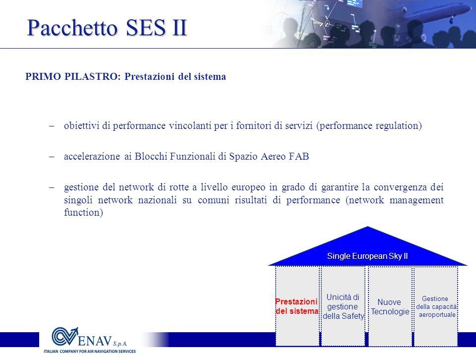Pacchetto SES II PRIMO PILASTRO: Prestazioni del sistema –obiettivi di performance vincolanti per i fornitori di servizi (performance regulation) –accelerazione ai Blocchi Funzionali di Spazio Aereo FAB –gestione del network di rotte a livello europeo in grado di garantire la convergenza dei singoli network nazionali su comuni risultati di performance (network management function) Prestazioni del sistema Unicità di gestione della Safety Nuove Tecnologie Gestione della capacità aeroportuale Single European Sky II