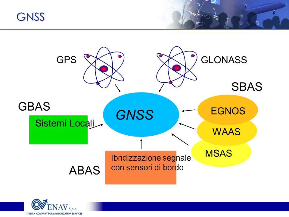 GNSS GPS GLONASS WAAS MSAS EGNOS Sistemi Locali Ibridizzazione segnale con sensori di bordo GBAS SBAS ABAS GNSS