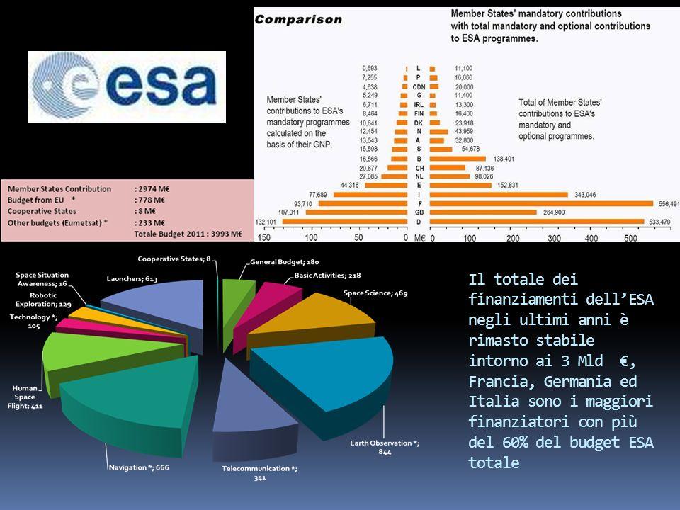 Il totale dei finanziamenti dellESA negli ultimi anni è rimasto stabile intorno ai 3 Mld, Francia, Germania ed Italia sono i maggiori finanziatori con