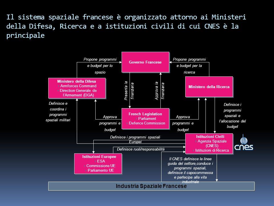 Governo Francese Ministero della Difesa Armforces Command Direction Generale de lArmement (DGA) Ministero della Difesa Armforces Command Direction Gen
