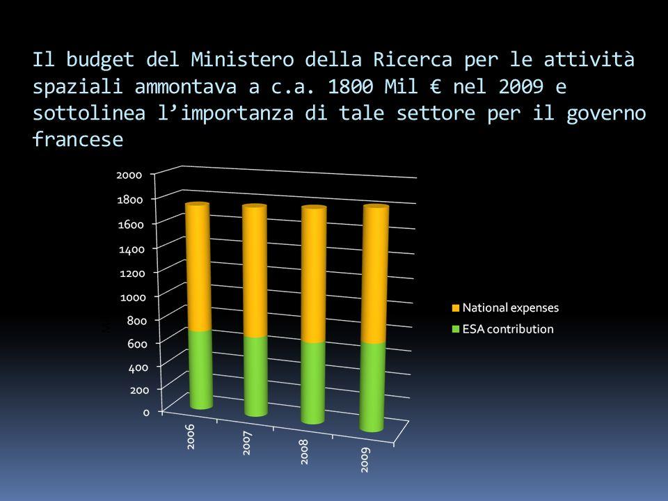 Il budget del Ministero della Ricerca per le attività spaziali ammontava a c.a. 1800 Mil nel 2009 e sottolinea limportanza di tale settore per il gove