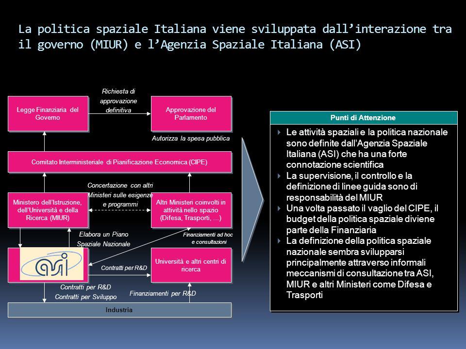 La politica spaziale Italiana viene sviluppata dallinterazione tra il governo (MIUR) e lAgenzia Spaziale Italiana (ASI) Industria Legge Finanziaria de