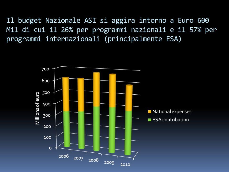 Il budget Nazionale ASI si aggira intorno a Euro 600 Mil di cui il 26% per programmi nazionali e il 57% per programmi internazionali (principalmente E