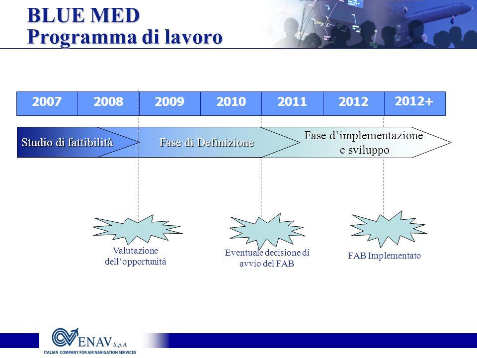 201220112010200920082007 Fase di Definizione Fase dimplementazione e sviluppo Valutazione dellopportunità Eventuale decisione di avvio del FAB FAB Imp