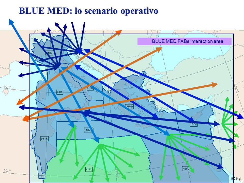I 4 Obiettivi di SESAR Gestire una domanda di traffico 3 volte superiore a quella attuale Aumentare il livello di Sicurezza X 10 Ridurre del 10% dellimpatto ambientale per singolo volo Ridurre del 50% i costi ATM