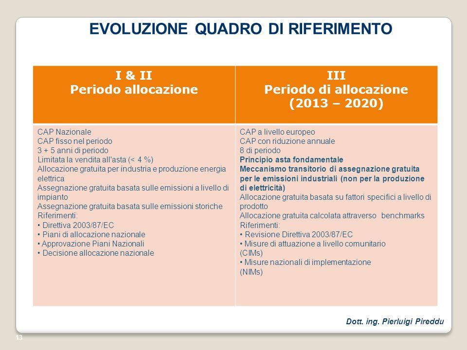 13 EVOLUZIONE QUADRO DI RIFERIMENTO I & II Periodo allocazione III Periodo di allocazione (2013 – 2020) CAP Nazionale CAP fisso nel periodo 3 + 5 anni