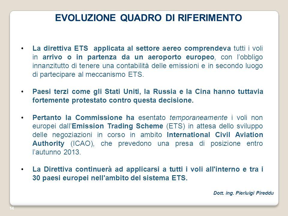 14 EVOLUZIONE QUADRO DI RIFERIMENTO La direttiva ETS applicata al settore aereo comprendeva tutti i voli in arrivo o in partenza da un aeroporto europ