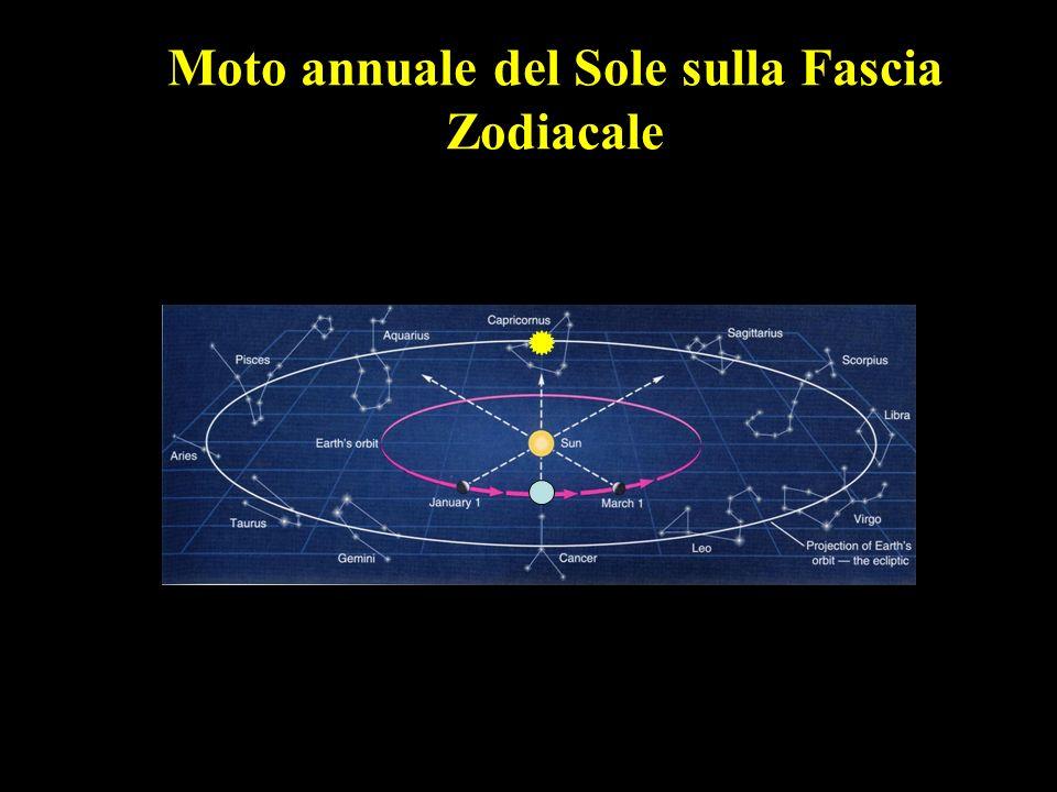Moto annuale del Sole sulla Fascia Zodiacale