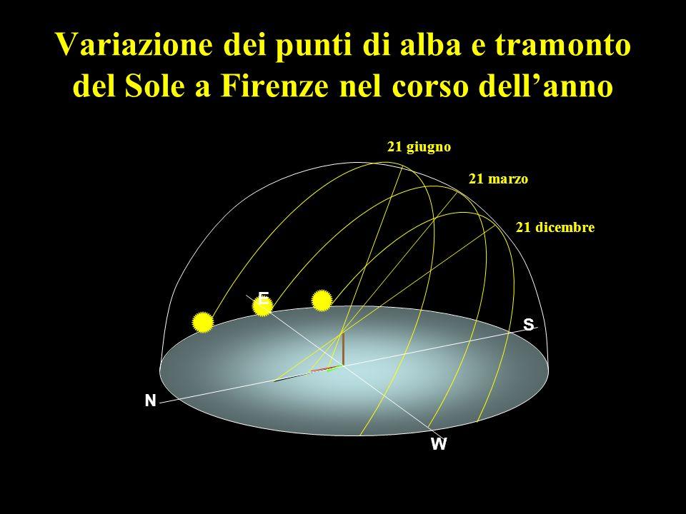 Variazione dei punti di alba e tramonto del Sole a Firenze nel corso dellanno 21 dicembre 21 marzo 21 giugno N S E W