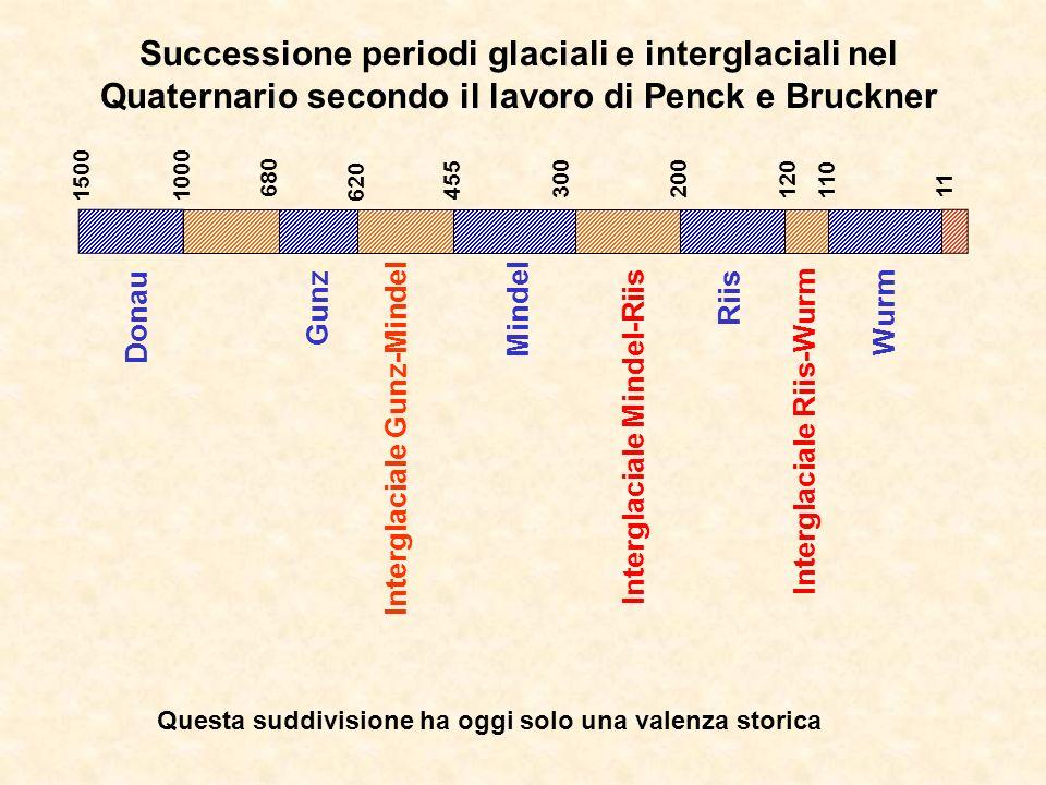 Interglaciale Riis-Wurm Interglaciale Mindel-Riis Interglaciale Gunz-Mindel 1500 1000 680 620 455 300200 120 110 11 Wurm Riis Mindel Gunz Successione