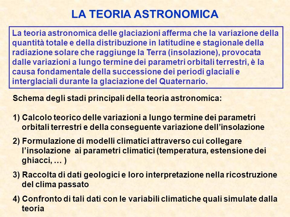 LA TEORIA ASTRONOMICA La teoria astronomica delle glaciazioni afferma che la variazione della quantità totale e della distribuzione in latitudine e stagionale della radiazione solare che raggiunge la Terra (insolazione), provocata dalle variazioni a lungo termine dei parametri orbitali terrestri, è la causa fondamentale della successione dei periodi glaciali e interglaciali durante la glaciazione del Quaternario.