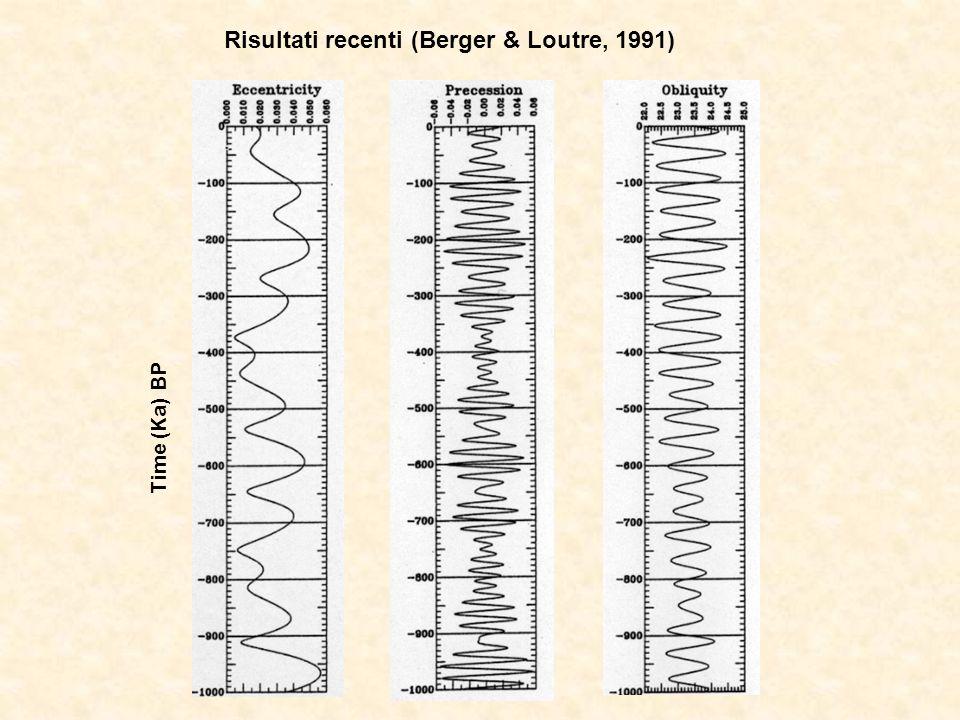 Risultati recenti (Berger & Loutre, 1991) Time (Ka) BP