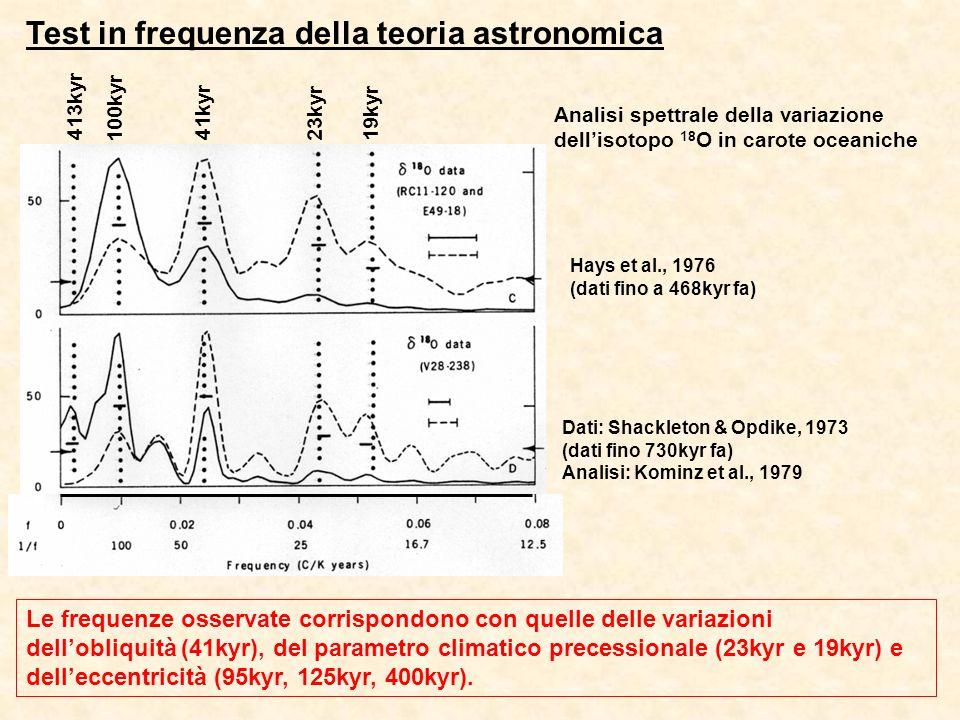 41kyr 23kyr 100kyr 19kyr 413kyr Hays et al., 1976 (dati fino a 468kyr fa) Dati: Shackleton & Opdike, 1973 (dati fino 730kyr fa) Analisi: Kominz et al., 1979 Analisi spettrale della variazione dellisotopo 18 O in carote oceaniche Test in frequenza della teoria astronomica Le frequenze osservate corrispondono con quelle delle variazioni dellobliquità (41kyr), del parametro climatico precessionale (23kyr e 19kyr) e delleccentricità (95kyr, 125kyr, 400kyr).