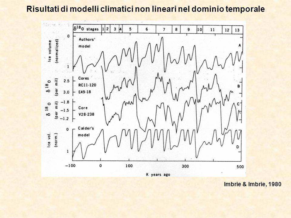 Risultati di modelli climatici non lineari nel dominio temporale Imbrie & Imbrie, 1980
