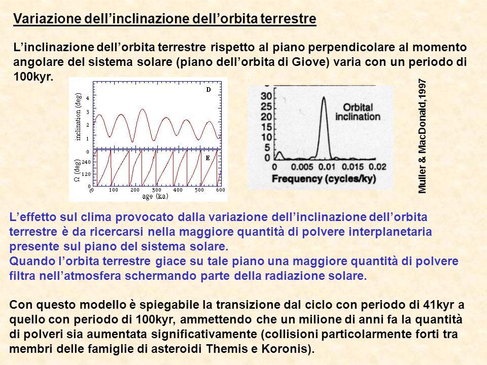 Variazione dellinclinazione dellorbita terrestre Linclinazione dellorbita terrestre rispetto al piano perpendicolare al momento angolare del sistema solare (piano dellorbita di Giove) varia con un periodo di 100kyr.